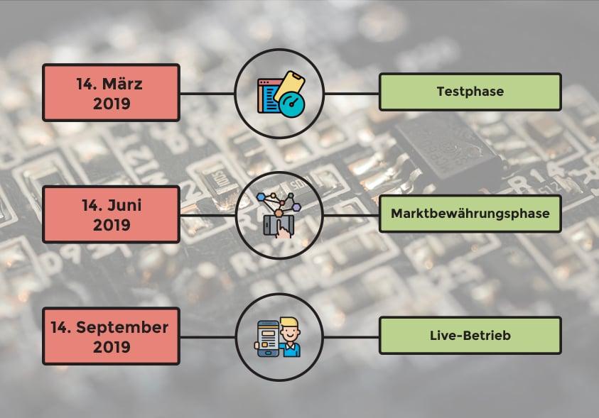 Infografik PSD2 Ablauf
