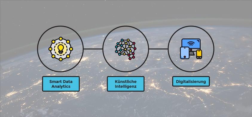 Infografik Smart Data, KI & Digitalisierung