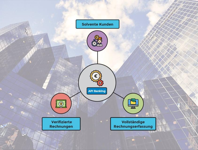 Infografik Buchhaltungsprovider und Open Banking