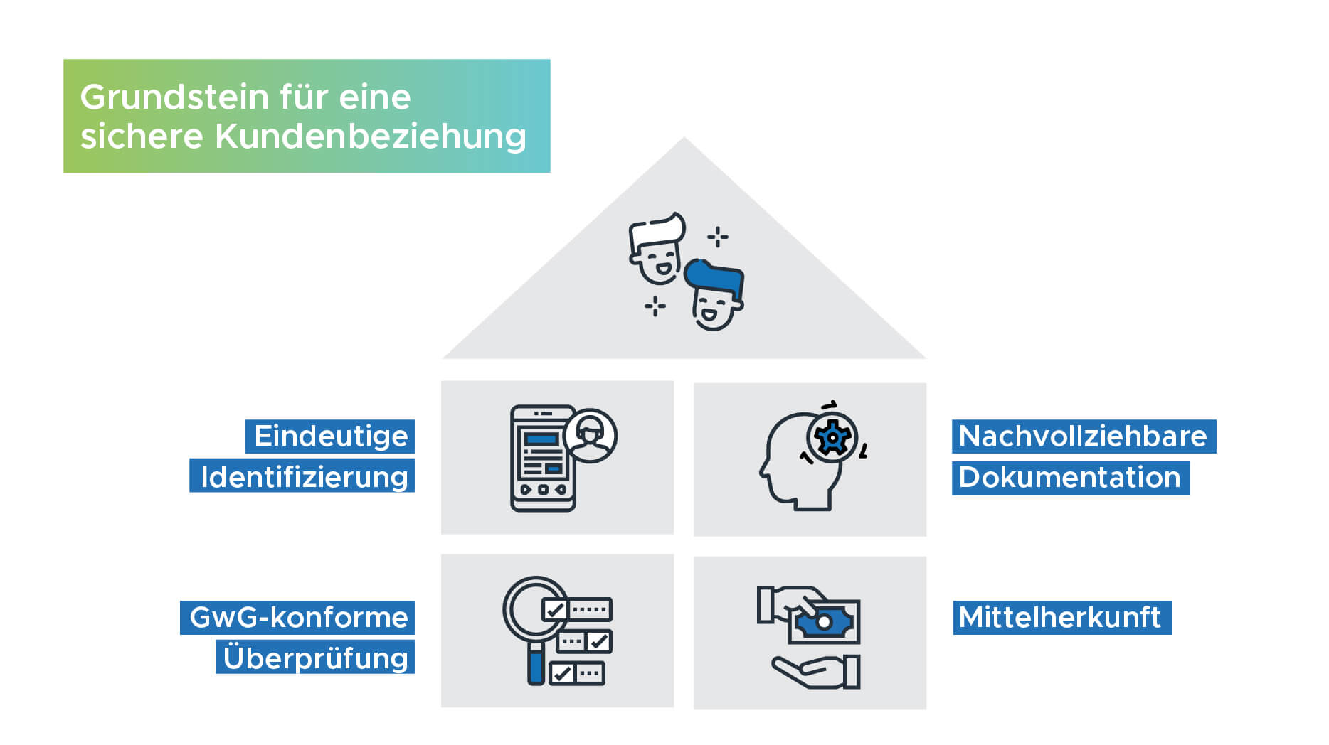 Infografik Grundstein für eine sichere Kundenbeziehung