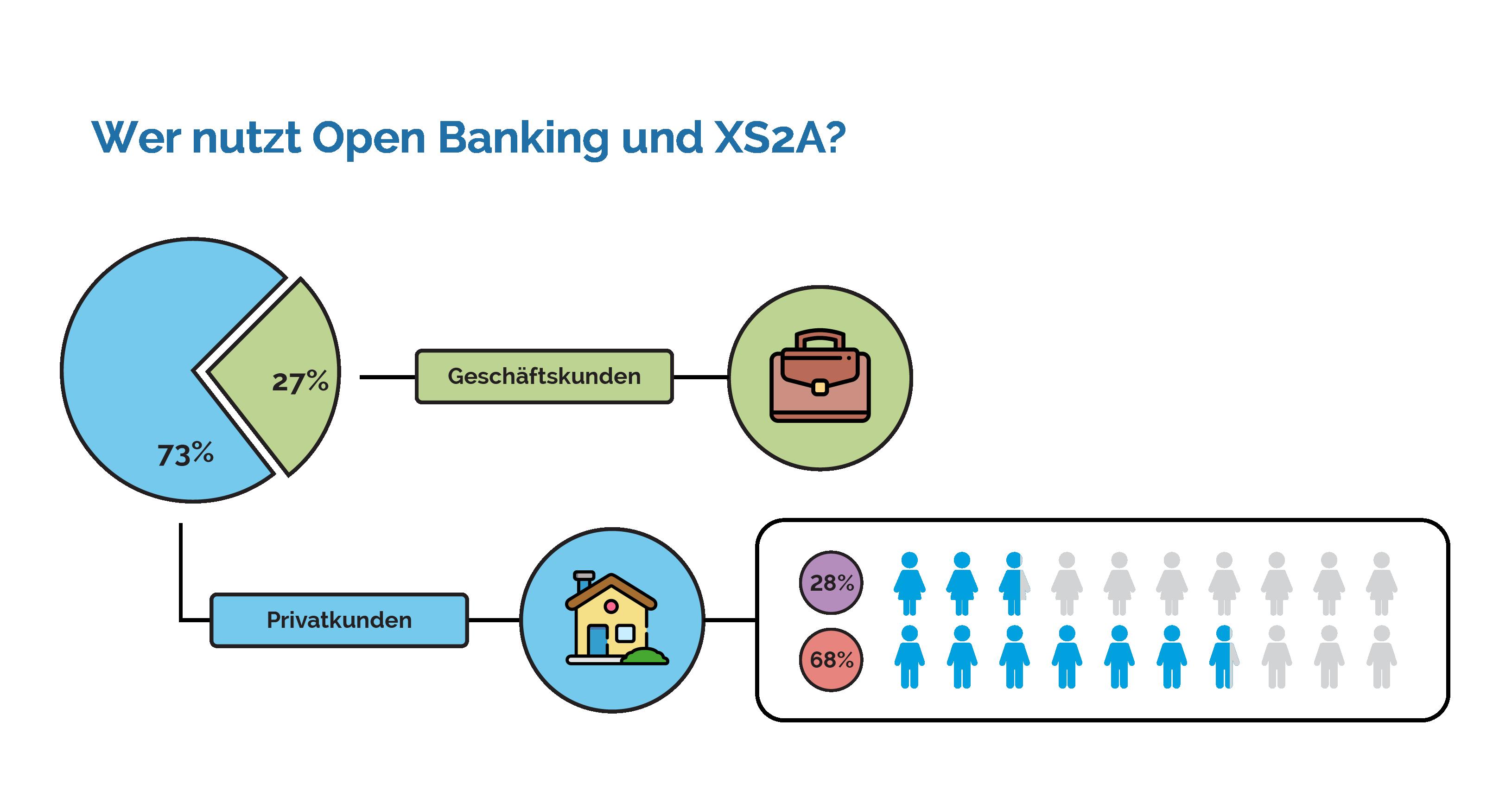 Infografik: Wer nutzt Open Banking?