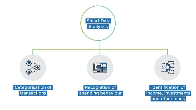 Infographic Smart Data Analytics Credit Scoring
