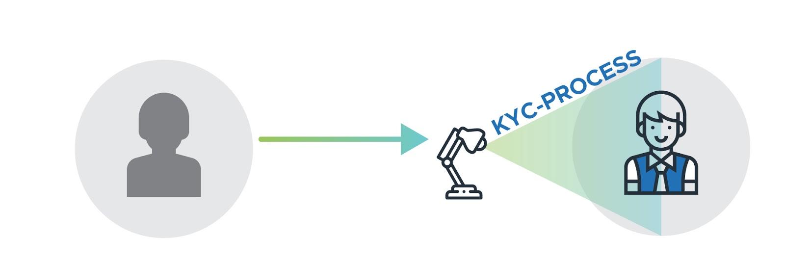 Infographic KYC Process
