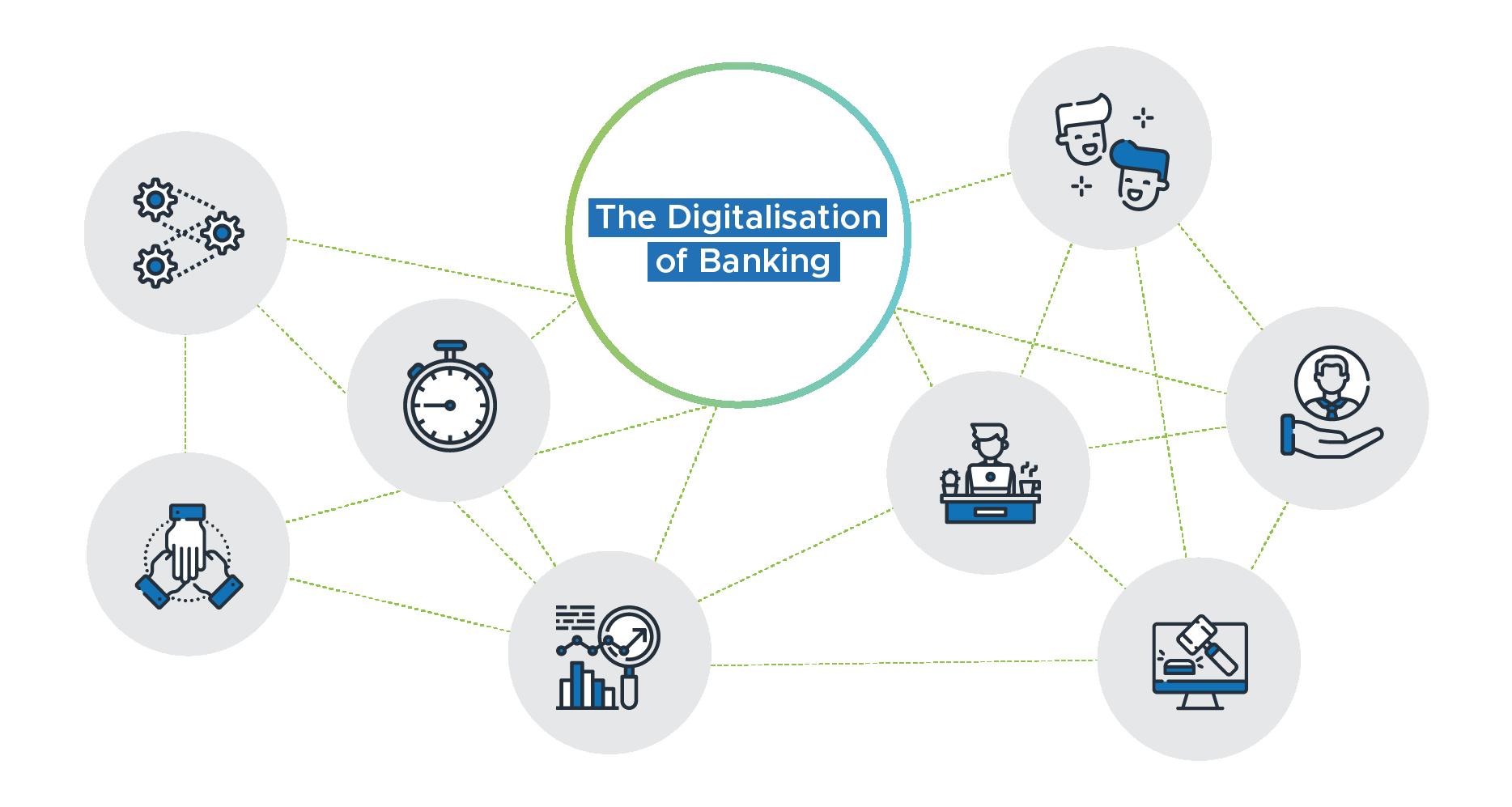 Digitalisation of Banking