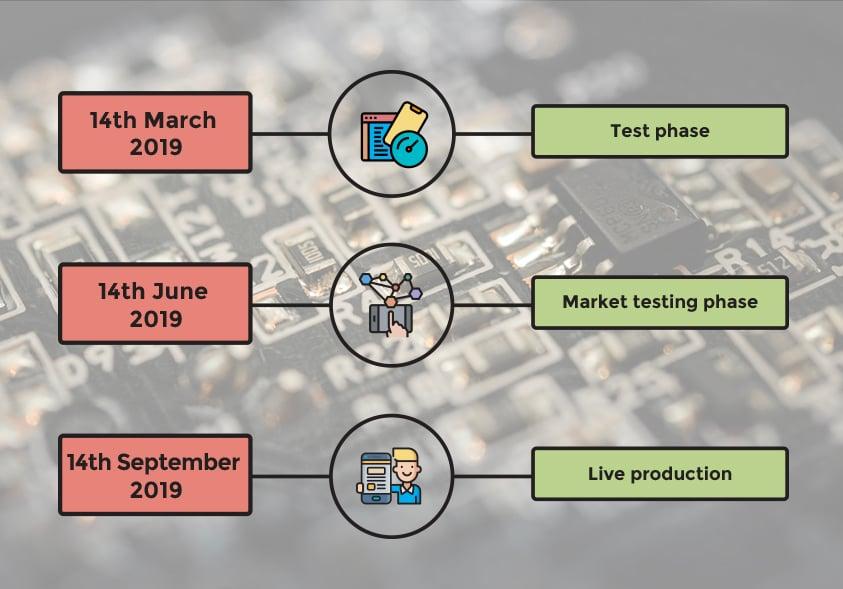 Infografic PSD2 phases