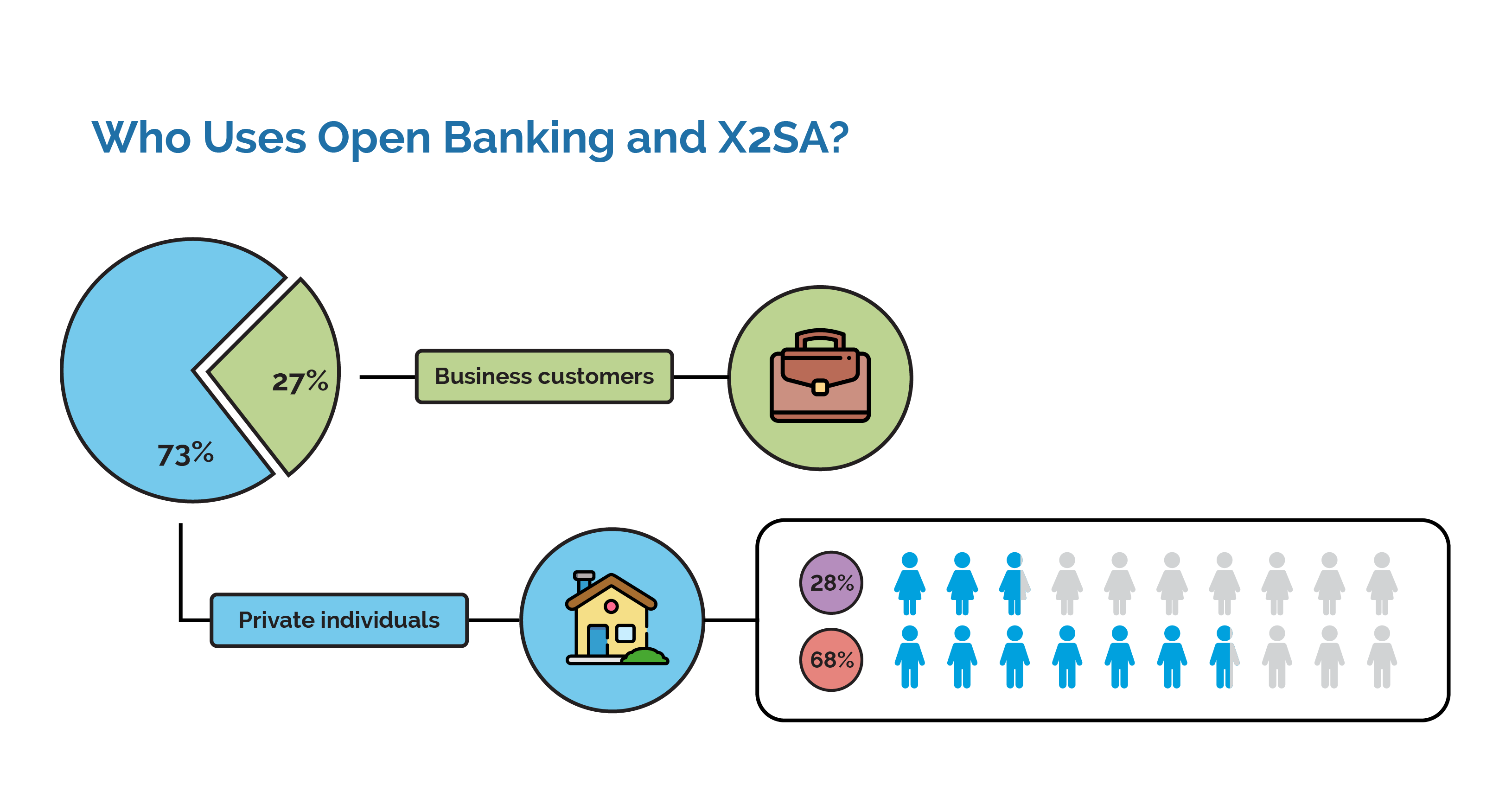Infographic: Who uses Open Banking?