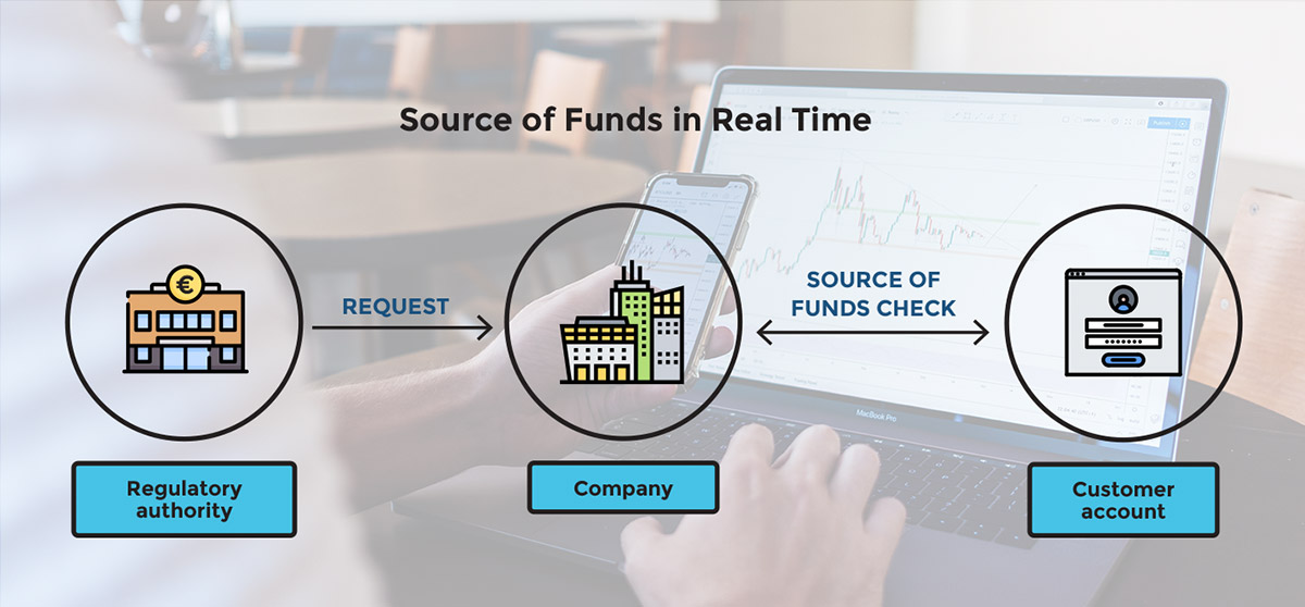 Source of Funds in Real Time