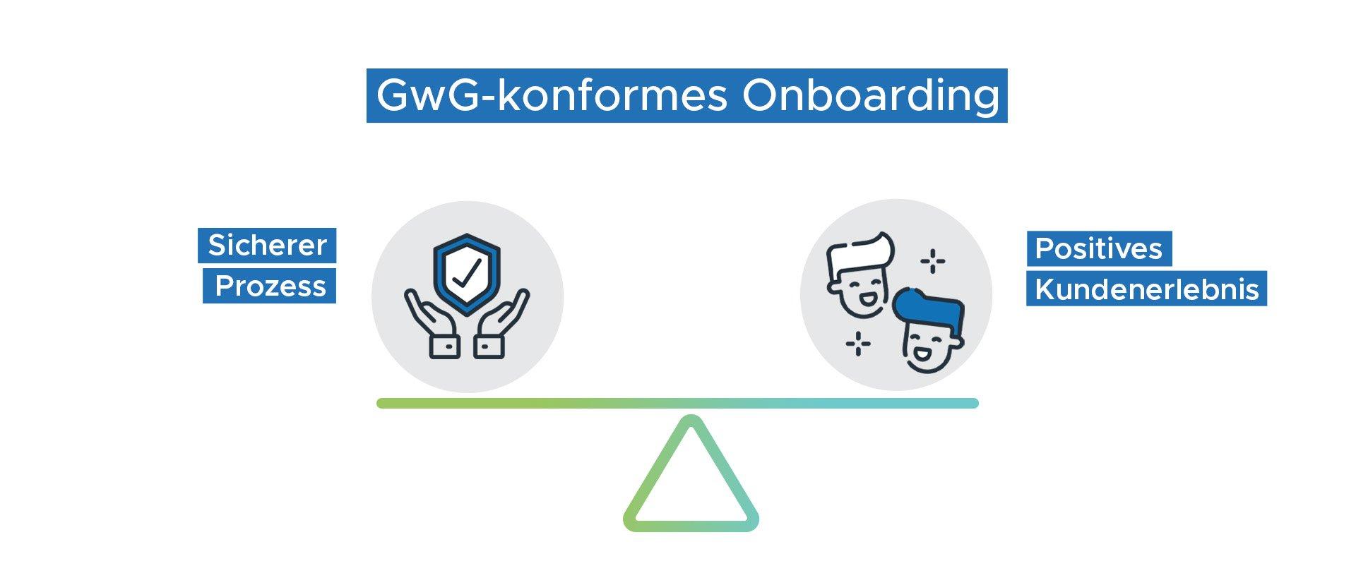 GwG-konformes Onboarding