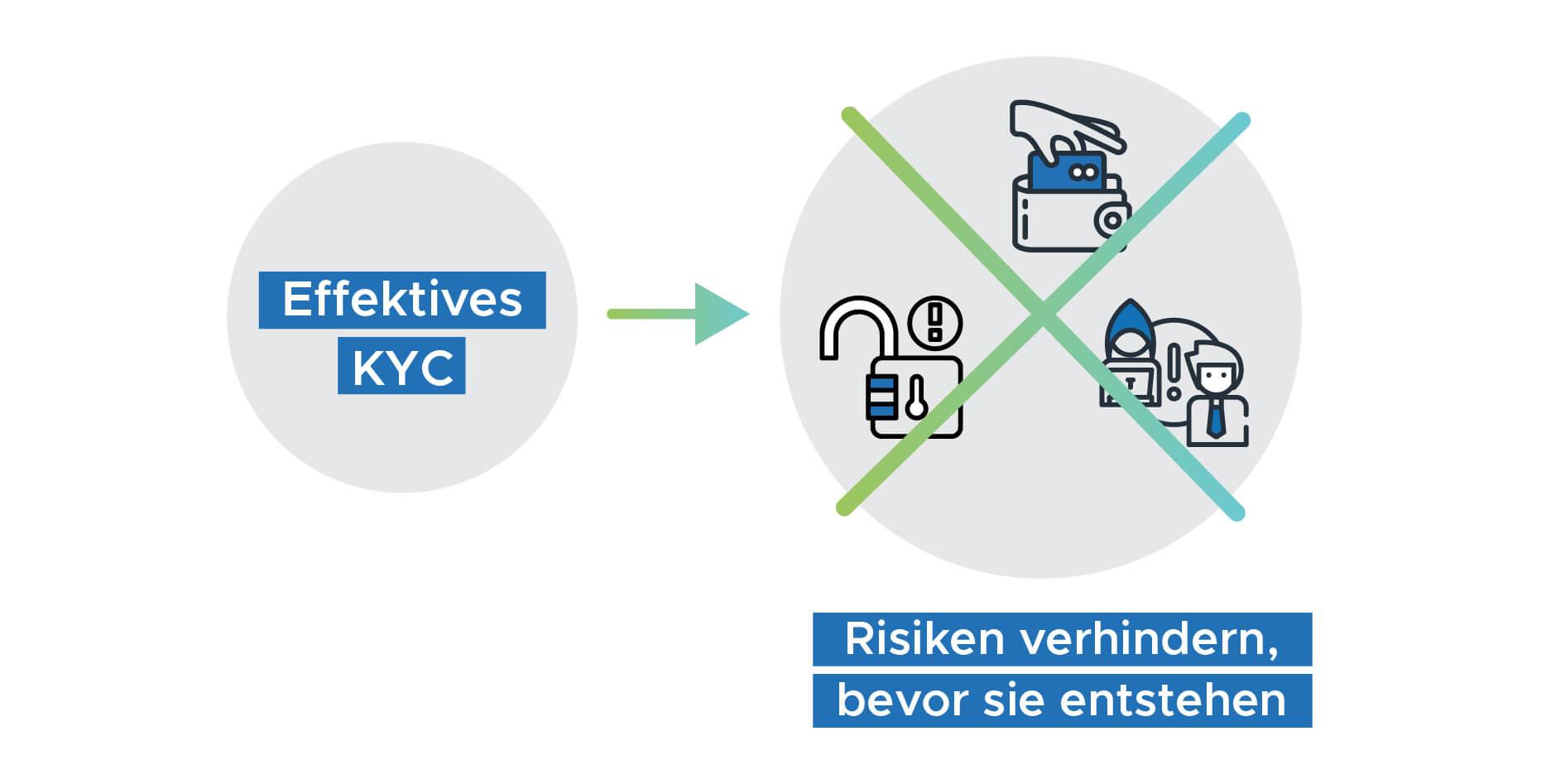 Infografik Effektives KYC