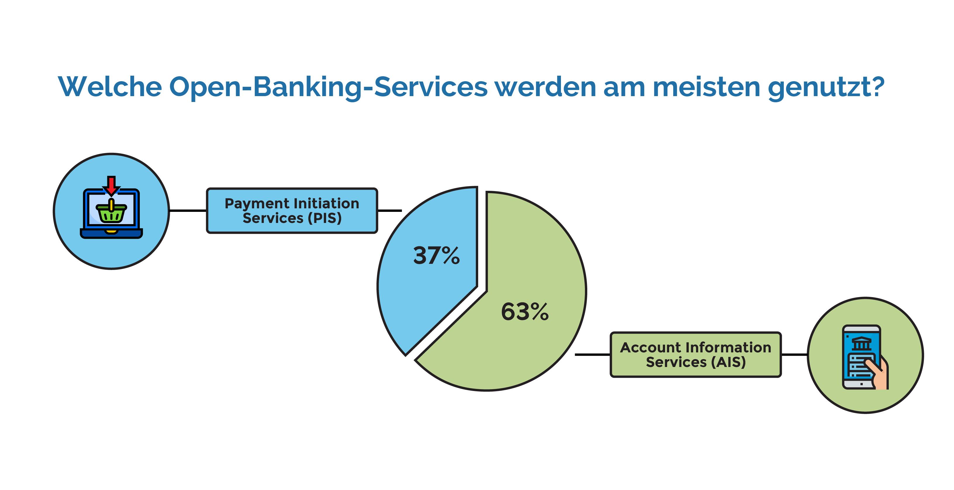 Welche Open Banking Services werden am meisten genutzt?
