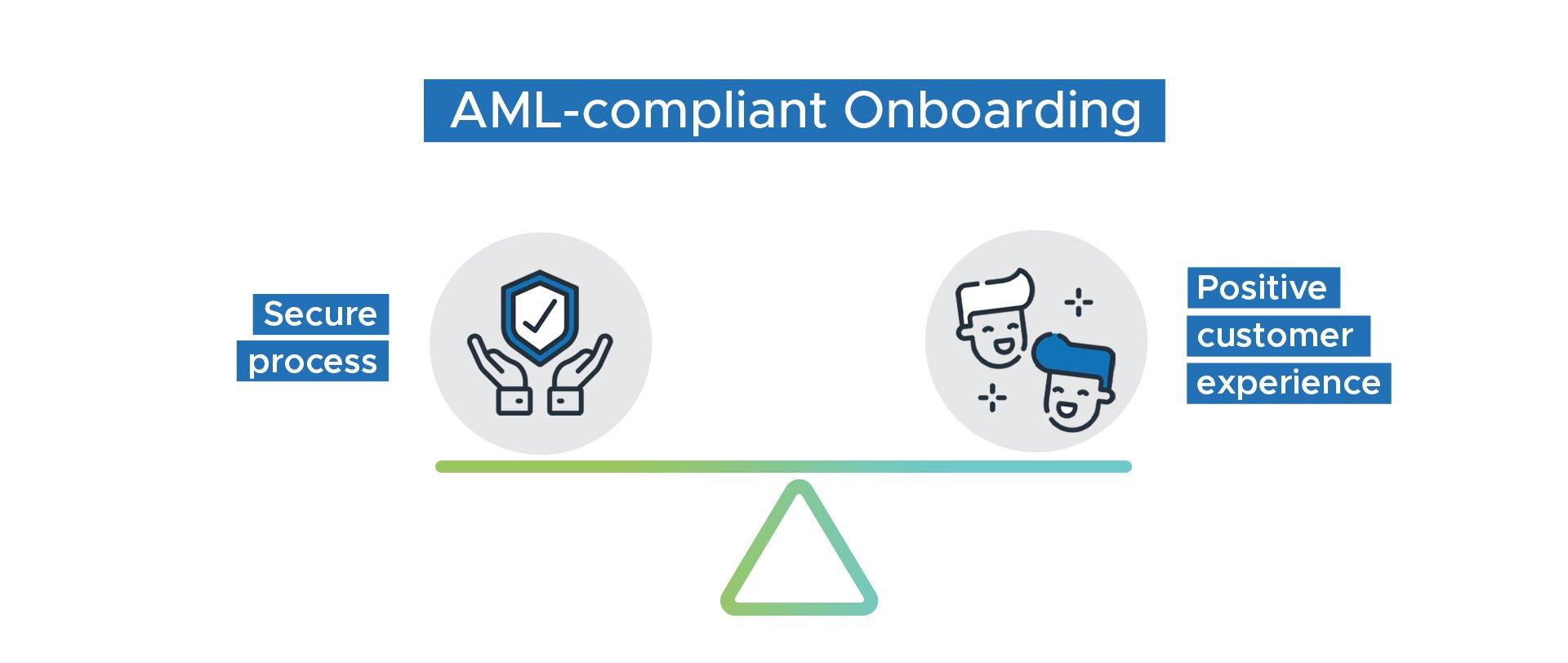 AML-compliant Onboarding