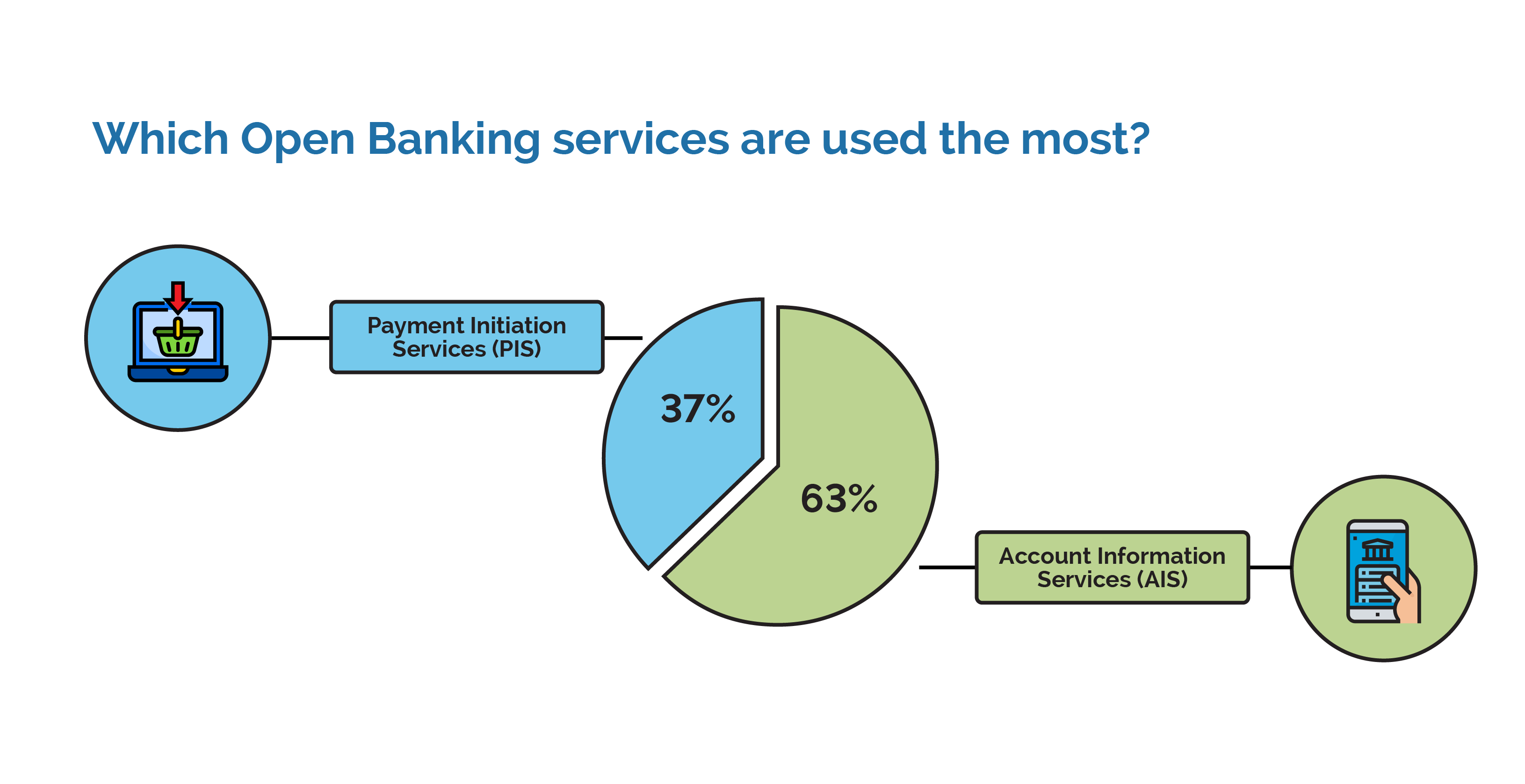 Which Open Banking service are used the most?