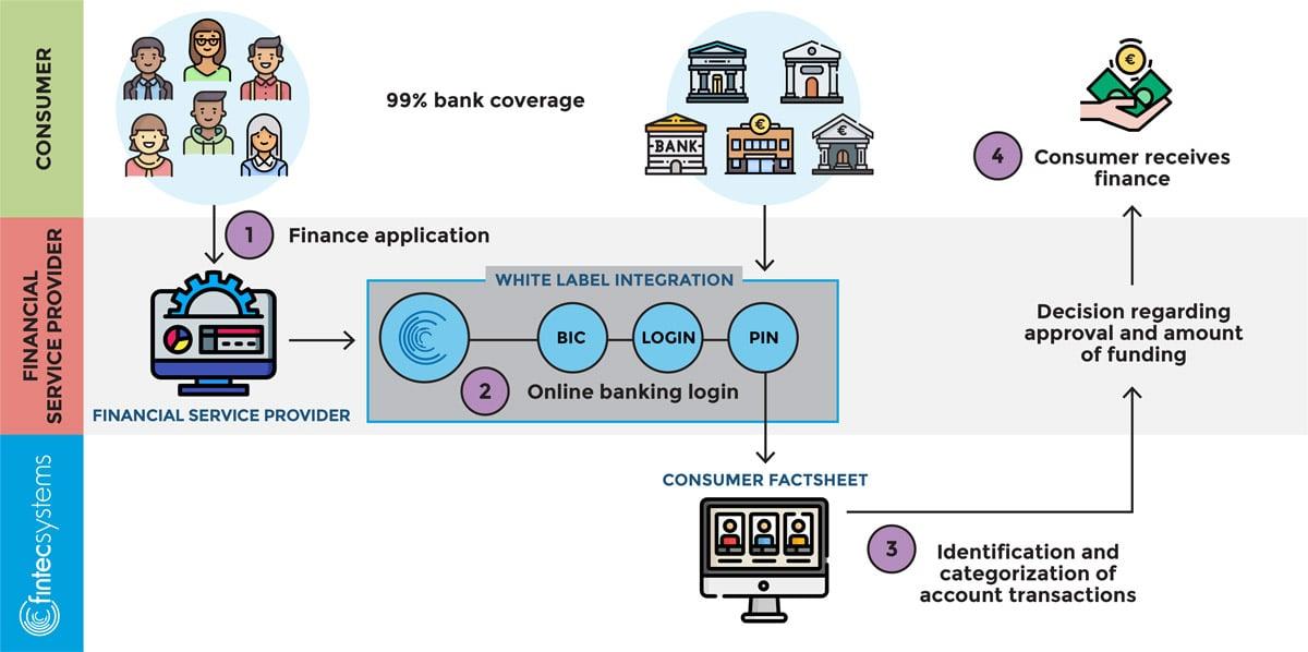 2.-Open-Banking-Data-Reduces-Lending-Risks