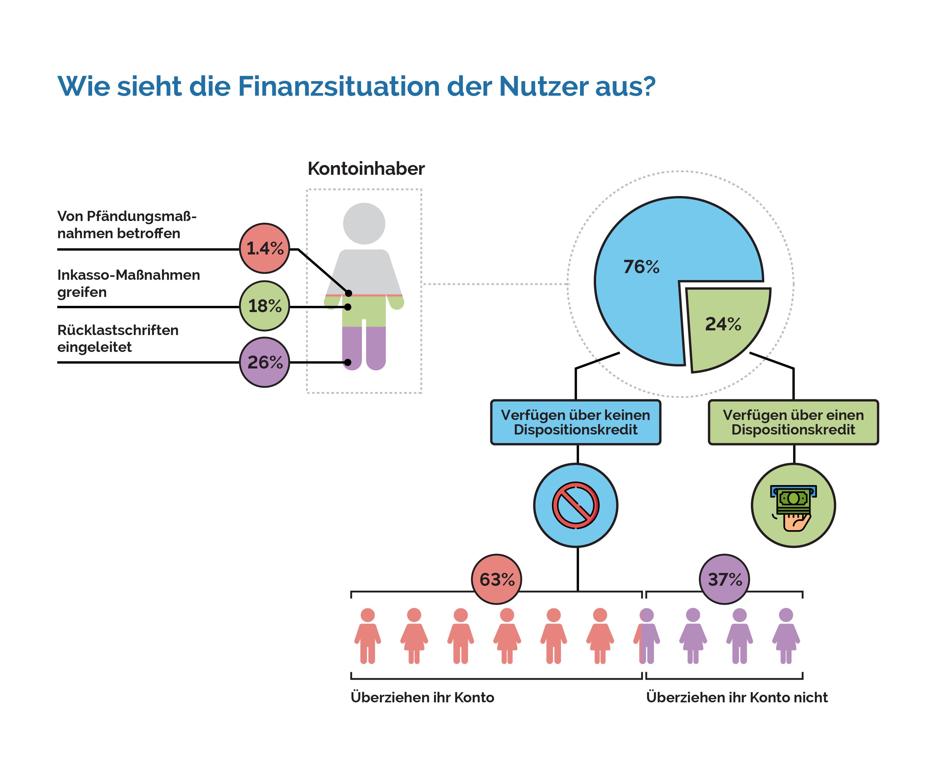 Wie sieht die Finanzsituation der Nutzer aus?