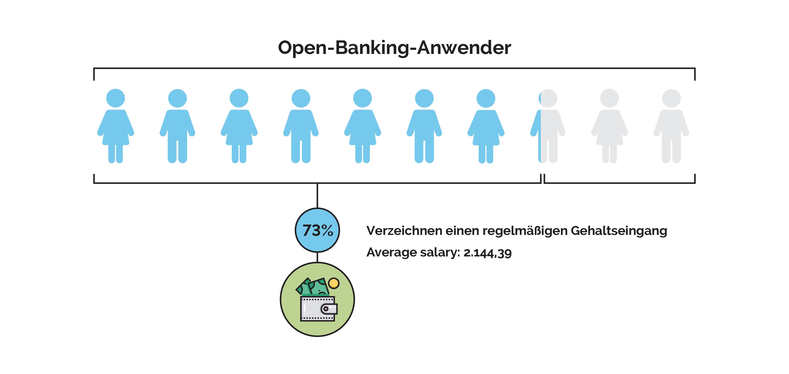 Open Banking Anwender