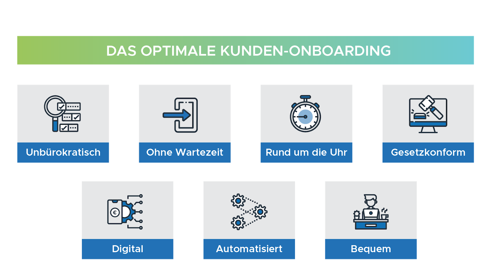 Infografik Kunden Onboarding