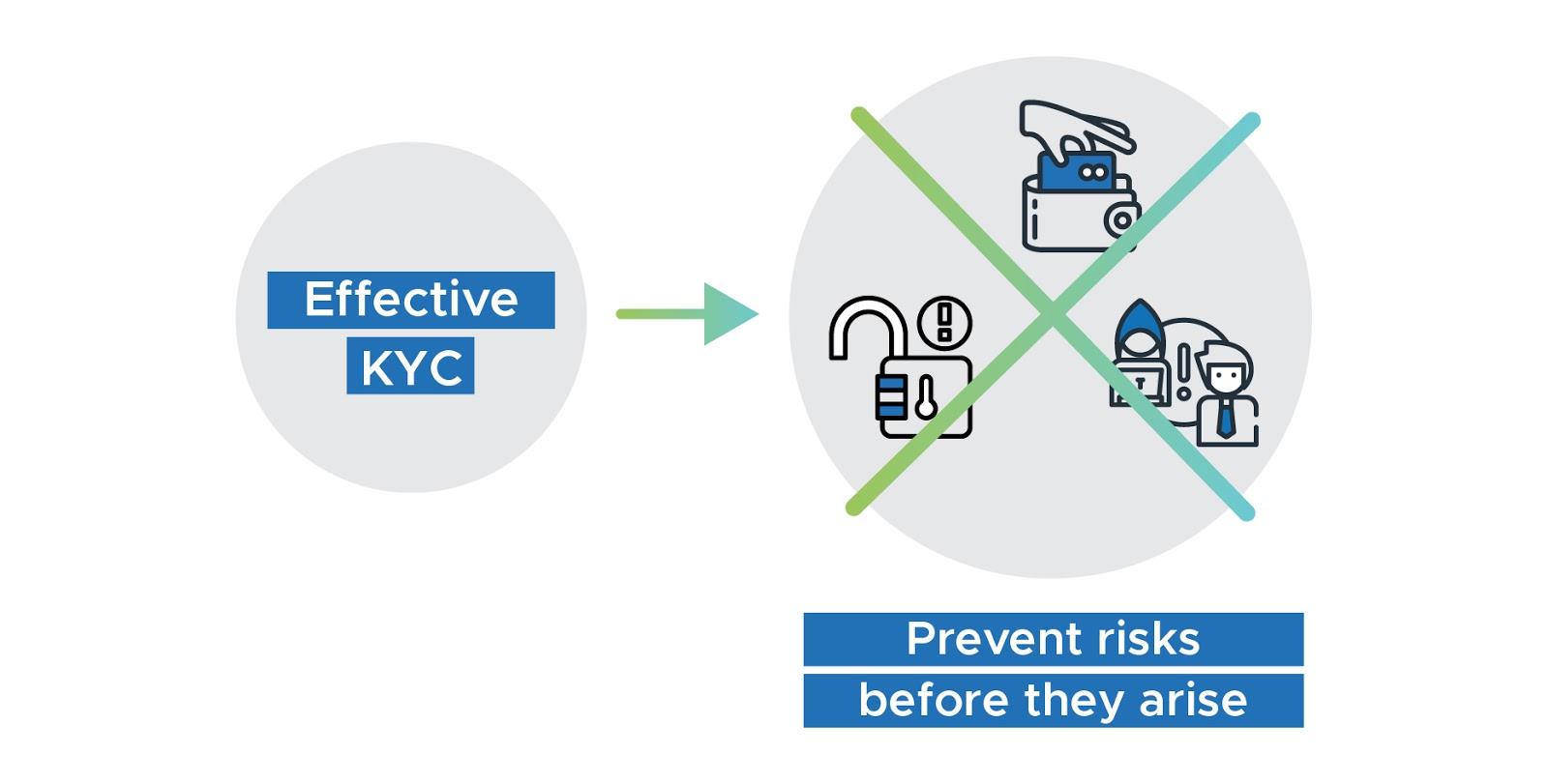 Infographic Effective KYC