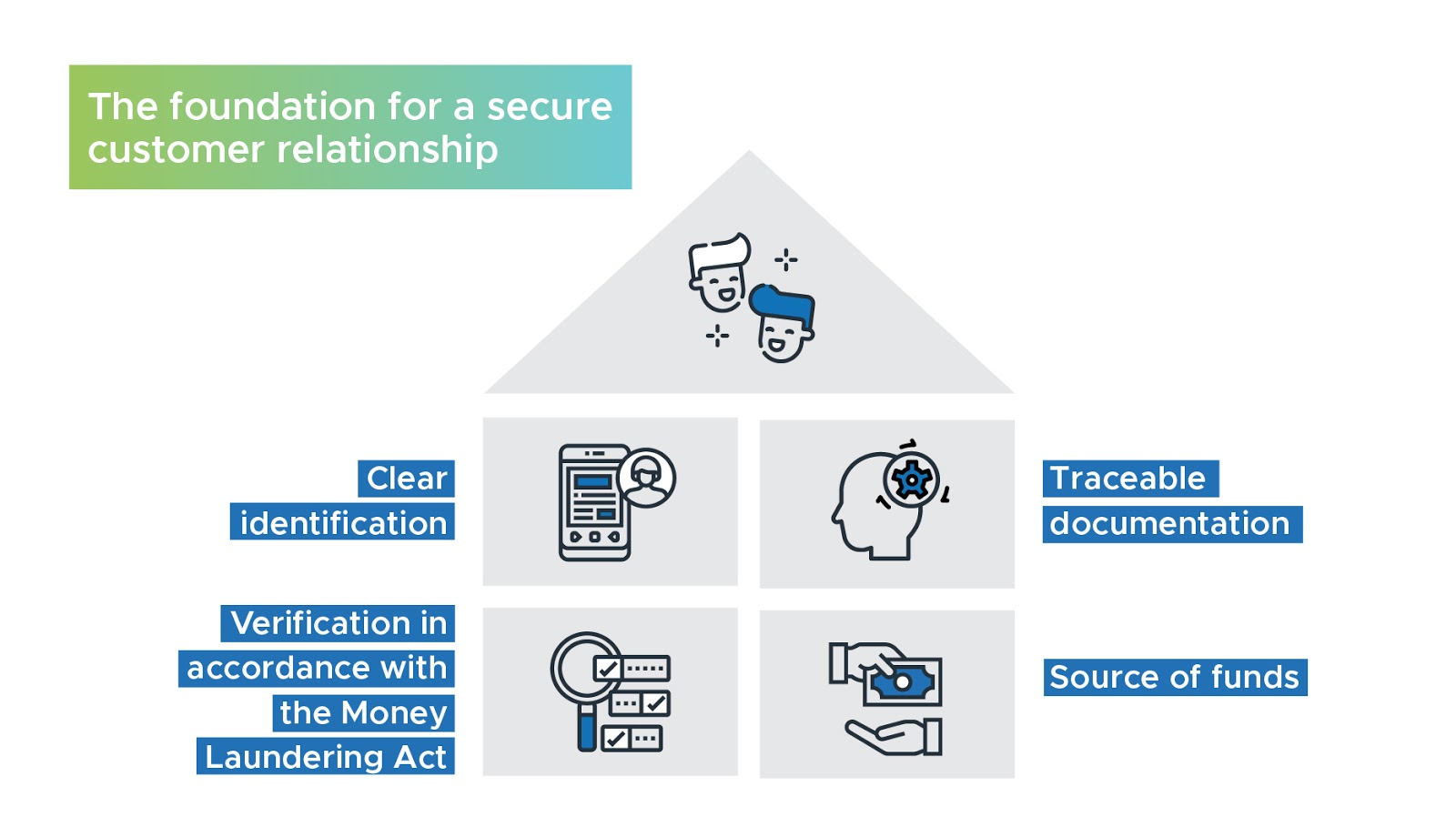 Infographic Foundation for a secure customer relationship