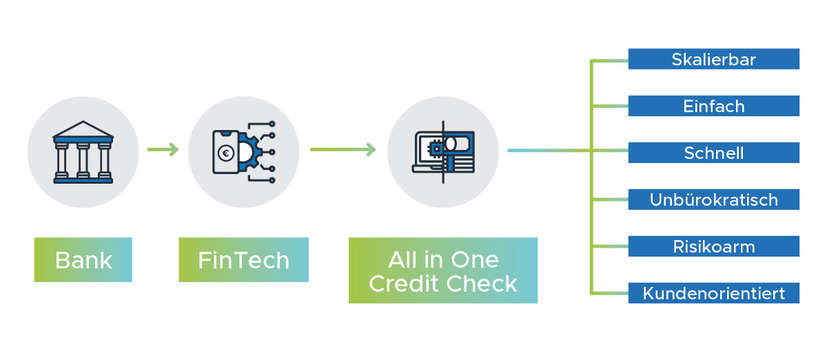 All in One Credit Check
