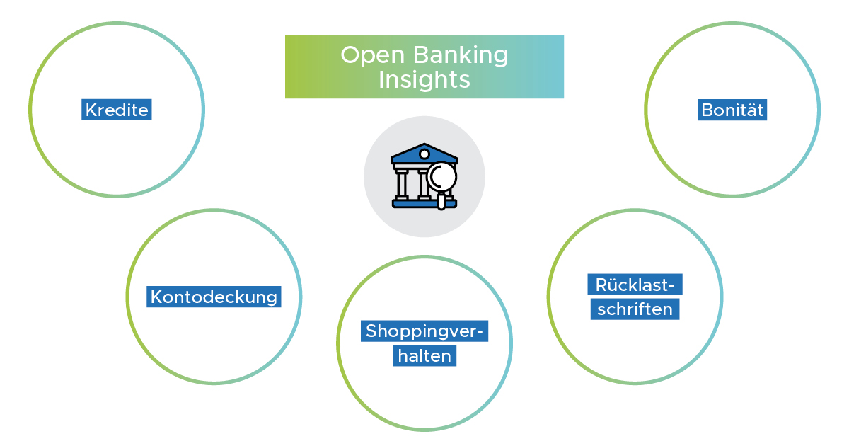 Infographik Open Banking Insights