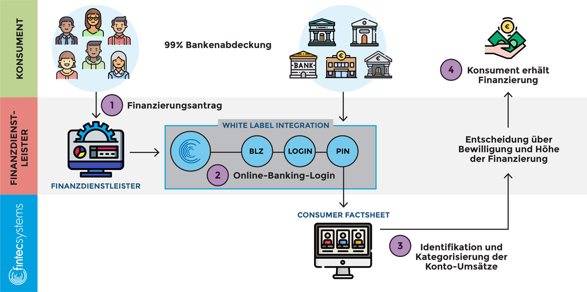 Funktionsgrafik Access to Account