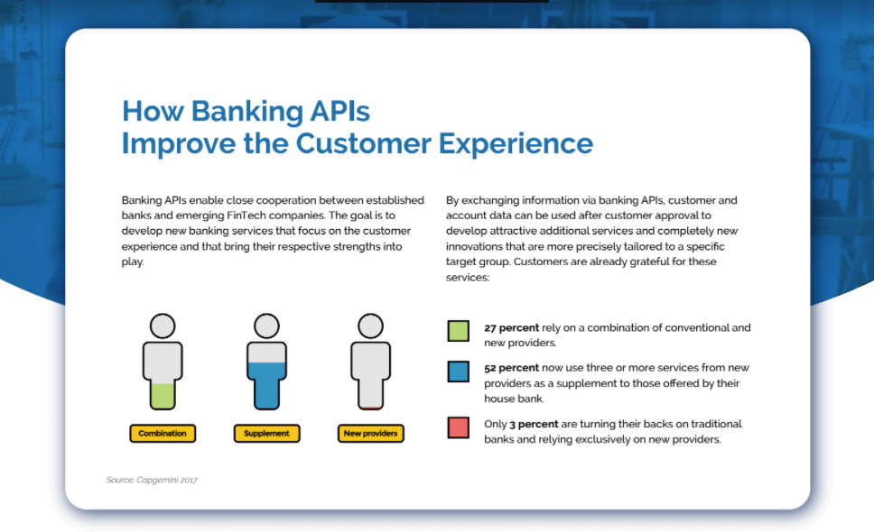 Banking APIs and Customer Experience