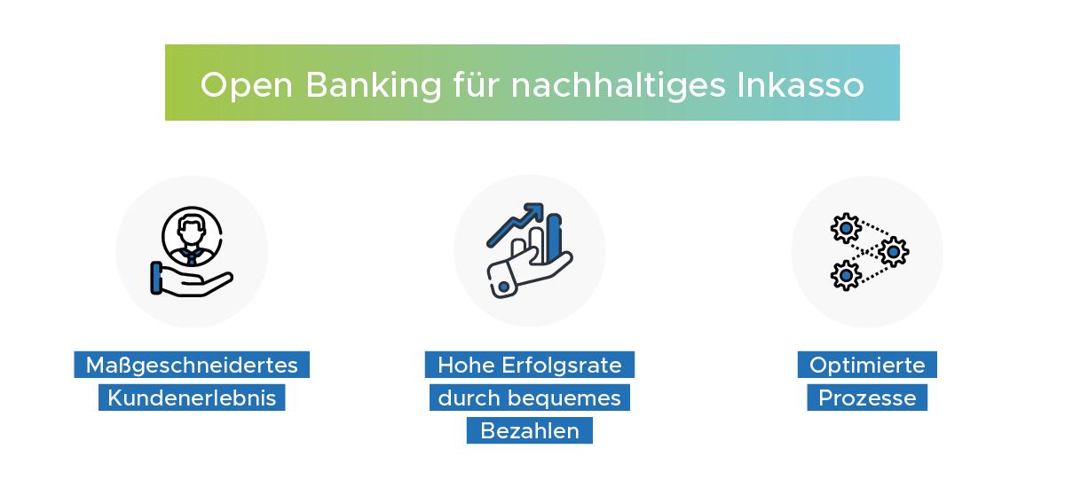 Infografik: Open Banking für nachhaltiges Inkasso