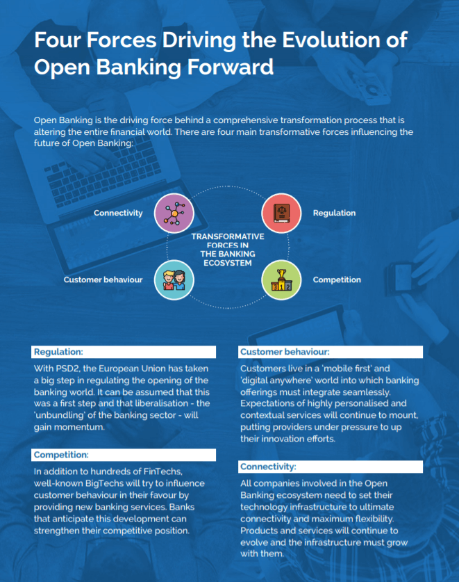 Evolution of Open Banking