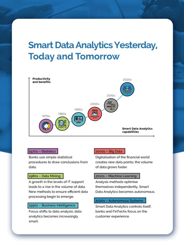 History of Data Analytics